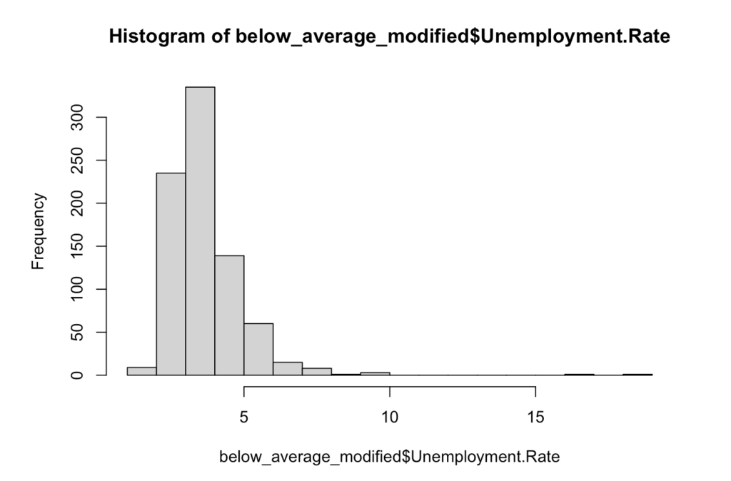 Histogram plotting the frequency of unemployment rate values of counties with low SCIs