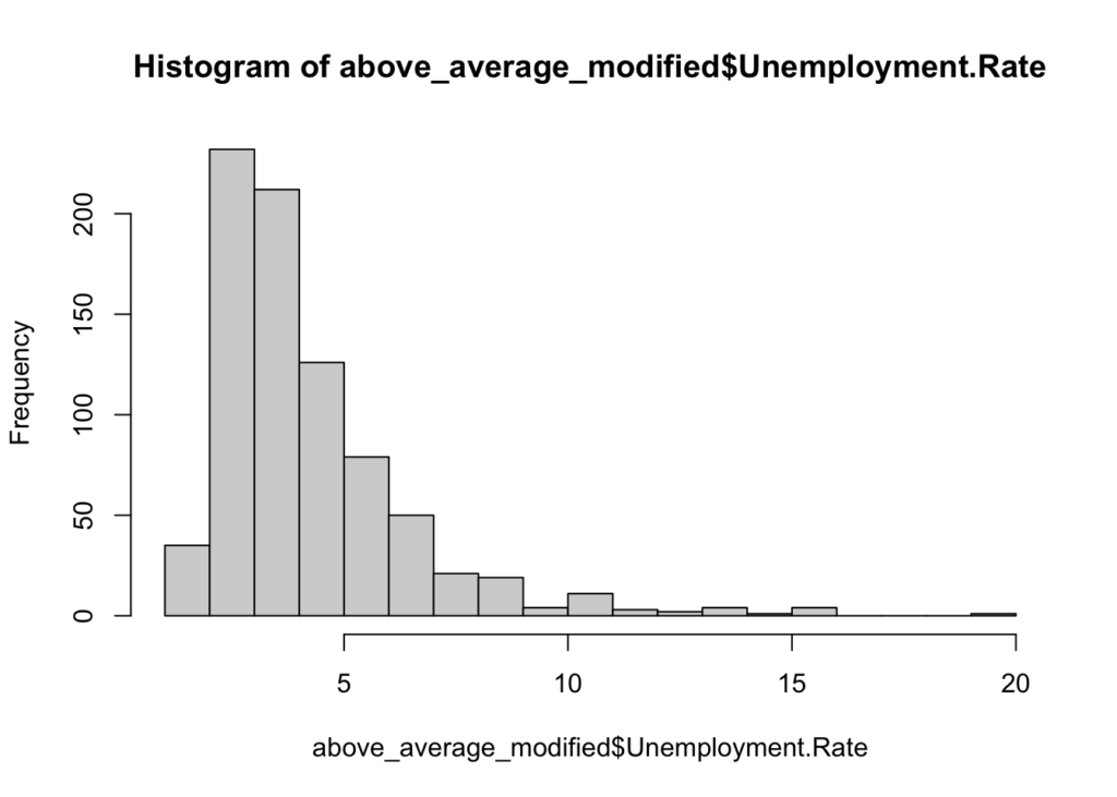 Histogram plotting the frequency of unemployment rate values of counties with high SCIs